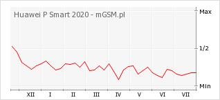 Wykres zmian popularności telefonu Huawei P Smart 2020