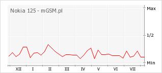Wykres zmian popularności telefonu Nokia 125