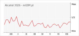 Wykres zmian popularności telefonu Alcatel 3026