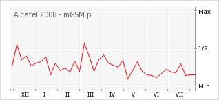 Wykres zmian popularności telefonu Alcatel 2008