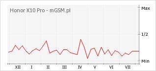 Wykres zmian popularności telefonu Honor X10 Pro