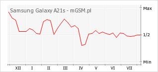 Wykres zmian popularności telefonu Samsung Galaxy A21s