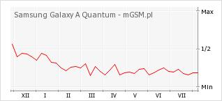 Wykres zmian popularności telefonu Samsung Galaxy A Quantum