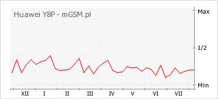 Wykres zmian popularności telefonu Huawei Y8P