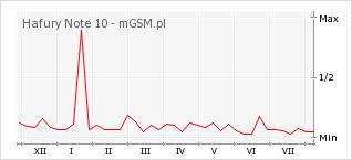 Wykres zmian popularności telefonu Hafury Note 10