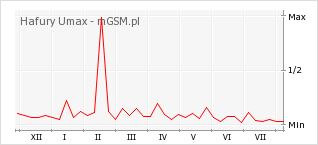 Wykres zmian popularności telefonu Hafury Umax