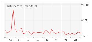 Wykres zmian popularności telefonu Hafury Mix