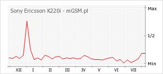 Wykres zmian popularności telefonu Sony Ericsson K220i