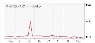 Wykres zmian popularności telefonu Vivo iQOO Z1