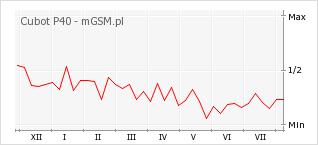 Wykres zmian popularności telefonu Cubot P40