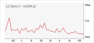 Wykres zmian popularności telefonu LG Stylo 6