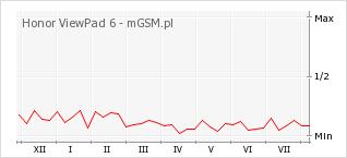 Wykres zmian popularności telefonu Honor ViewPad 6