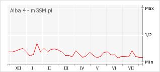 Wykres zmian popularności telefonu Alba 4