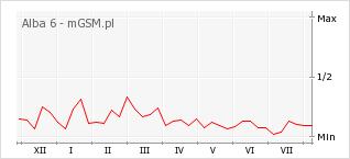 Wykres zmian popularności telefonu Alba 6