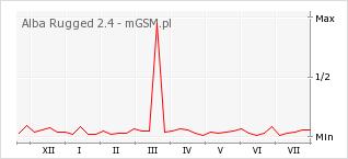Wykres zmian popularności telefonu Alba Rugged 2.4