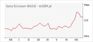Wykres zmian popularności telefonu Sony Ericsson W610i