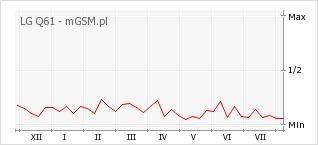 Wykres zmian popularności telefonu LG Q61
