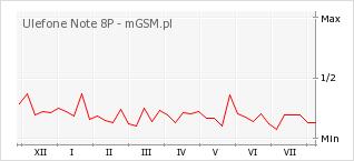 Wykres zmian popularności telefonu Ulefone Note 8P