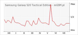 Wykres zmian popularności telefonu Samsung Galaxy S20 Tactical Edition