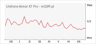 Wykres zmian popularności telefonu Ulefone Armor X7 Pro