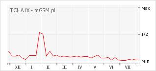 Wykres zmian popularności telefonu TCL A1X