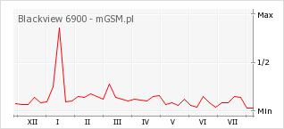 Wykres zmian popularności telefonu Blackview 6900