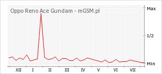 Wykres zmian popularności telefonu Oppo Reno Ace Gundam