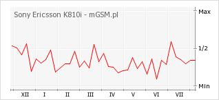 Wykres zmian popularności telefonu Sony Ericsson K810i