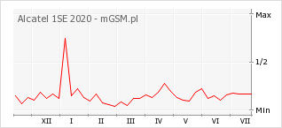 Wykres zmian popularności telefonu Alcatel 1SE 2020