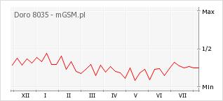 Wykres zmian popularności telefonu Doro 8035