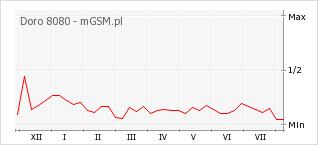 Wykres zmian popularności telefonu Doro 8080