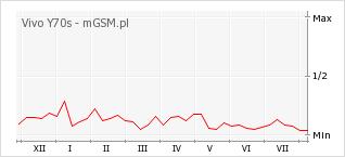 Wykres zmian popularności telefonu Vivo Y70s