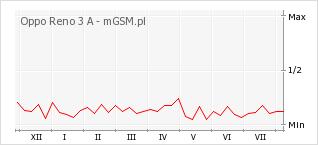 Wykres zmian popularności telefonu Oppo Reno 3 A