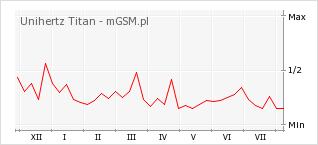 Wykres zmian popularności telefonu Unihertz Titan