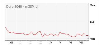 Wykres zmian popularności telefonu Doro 8040