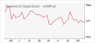 Wykres zmian popularności telefonu Realme X3 SuperZoom