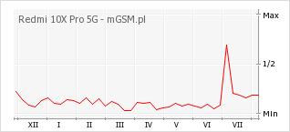 Wykres zmian popularności telefonu Redmi 10X Pro 5G