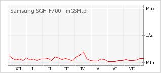 Wykres zmian popularności telefonu Samsung SGH-F700