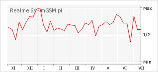 Wykres zmian popularności telefonu Realme 6s