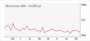 Wykres zmian popularności telefonu Blackview A80