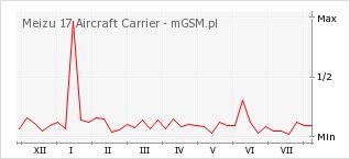 Wykres zmian popularności telefonu Meizu 17 Aircraft Carrier
