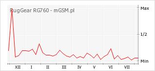 Wykres zmian popularności telefonu RugGear RG760