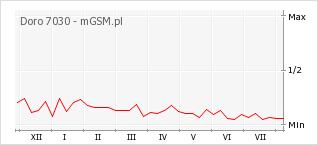 Wykres zmian popularności telefonu Doro 7030