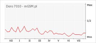 Wykres zmian popularności telefonu Doro 7010