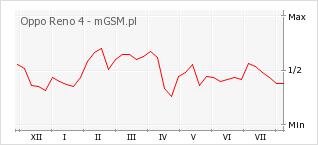 Wykres zmian popularności telefonu Oppo Reno 4