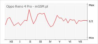 Wykres zmian popularności telefonu Oppo Reno 4 Pro