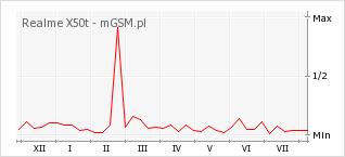 Wykres zmian popularności telefonu Realme X50t
