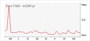 Wykres zmian popularności telefonu Doro 7060