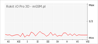 Wykres zmian popularności telefonu Rokit iO Pro 3D