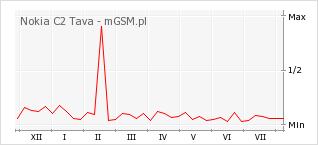 Wykres zmian popularności telefonu Nokia C2 Tava